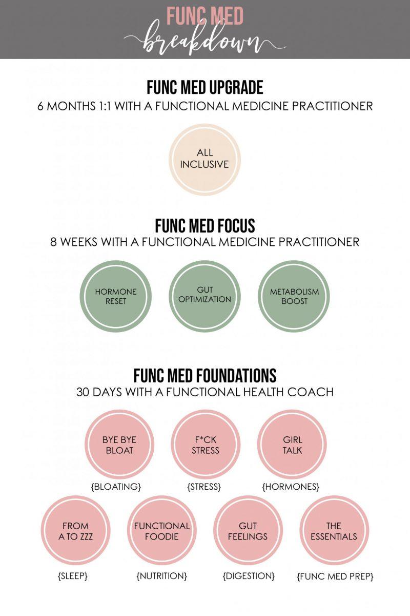FUNC-MED-breakdown-of-services